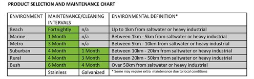 maintenancechart_496x155